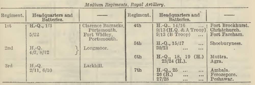 Medium Regiments May 1939 Army List