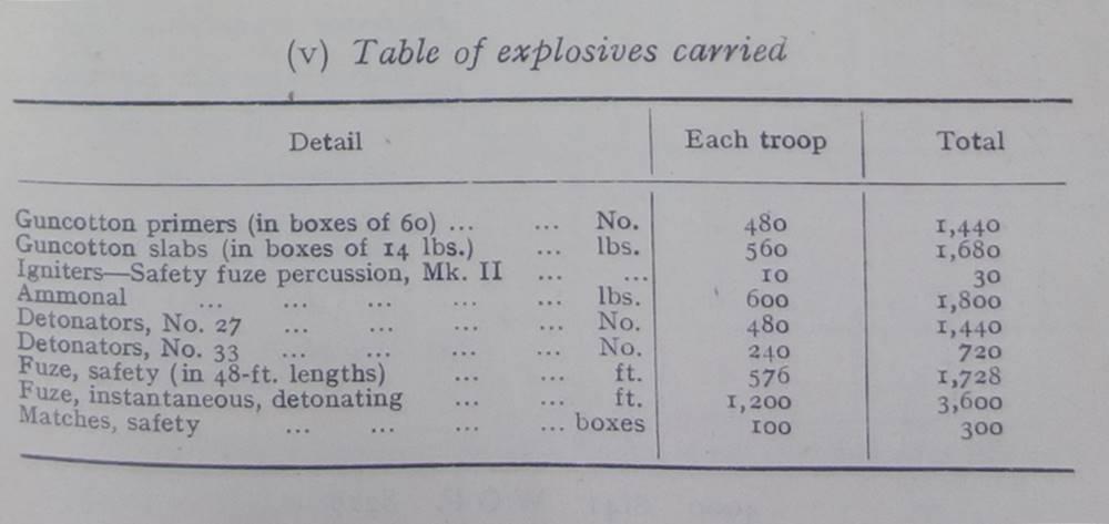 Field Squadron Explosives