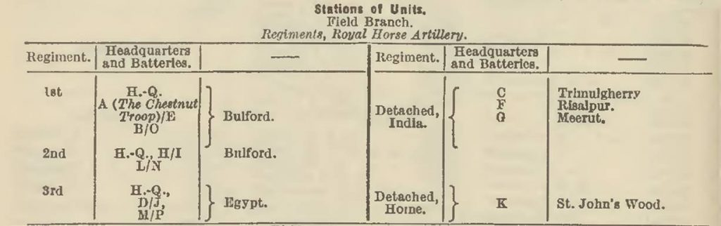 Royal Horse Artillery Locations May 1939 Army List